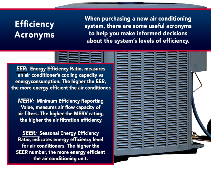 High Efficiency Air Conditioner Why You Should Invest In One