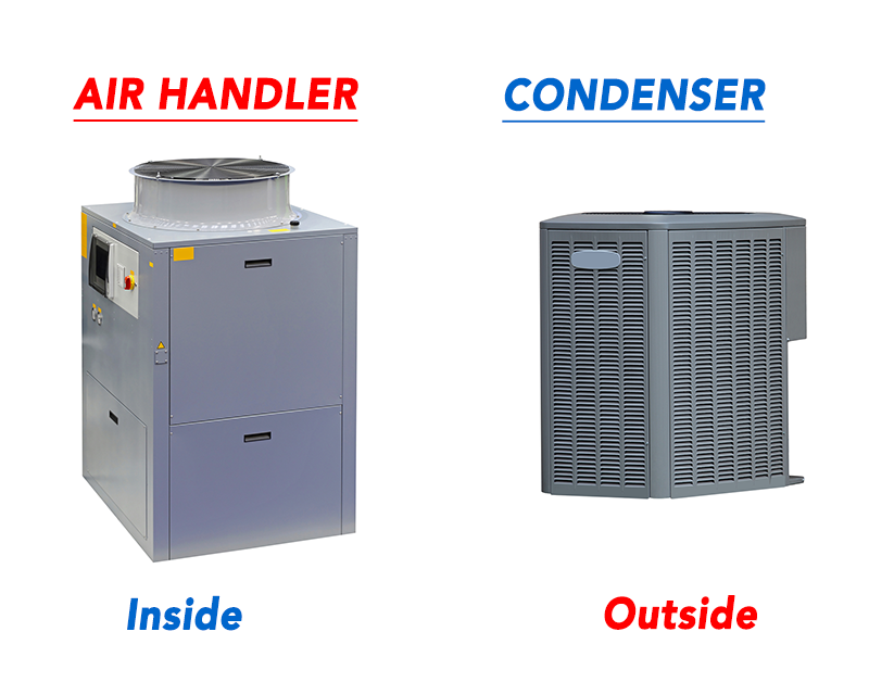air handler vs condenser