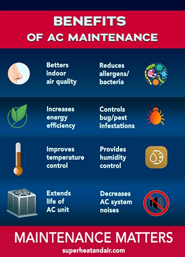 Benefits of AC Maintenance